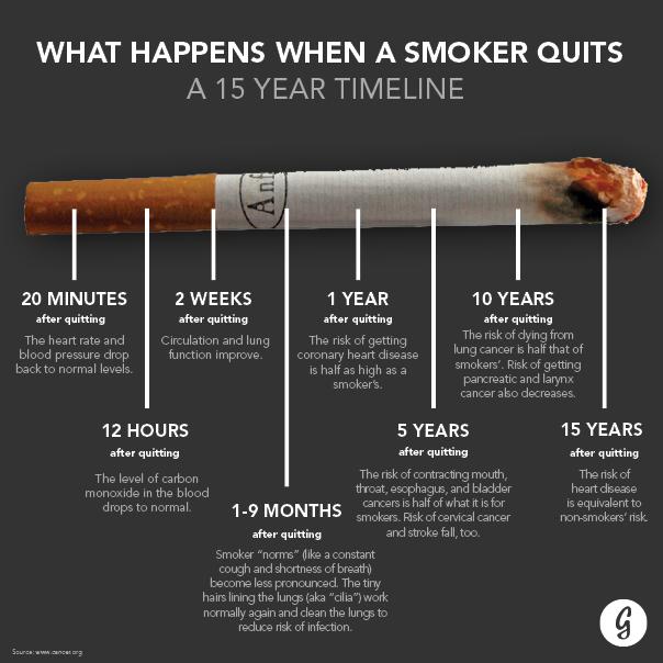 Smokers Timeline_V2